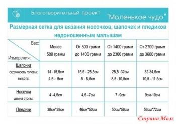Вяжем для недоношенных деток - 21915840_35825thumb500.jpg